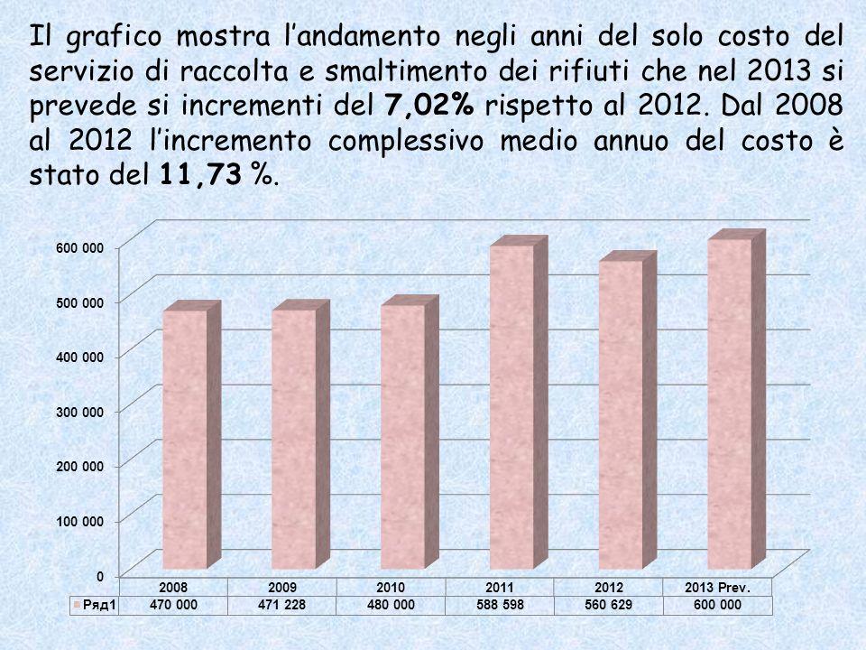 Il grafico mostra landamento negli anni del solo costo del servizio di raccolta e smaltimento dei rifiuti che nel 2013 si prevede si incrementi del 7,02% rispetto al 2012.