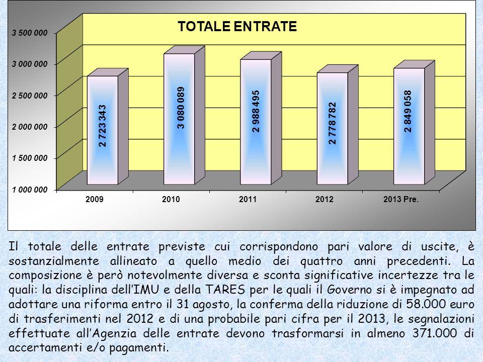 Il totale delle entrate previste cui corrispondono pari valore di uscite, è sostanzialmente allineato a quello medio dei quattro anni precedenti.