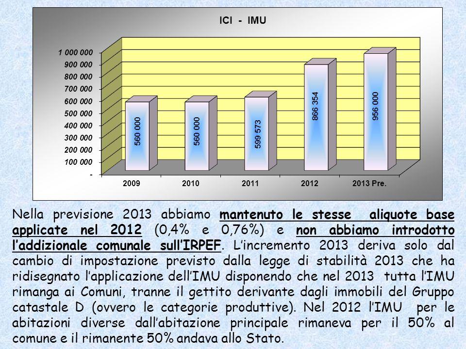 Nella previsione 2013 abbiamo mantenuto le stesse aliquote base applicate nel 2012 (0,4% e 0,76%) e non abbiamo introdotto laddizionale comunale sullIRPEF.