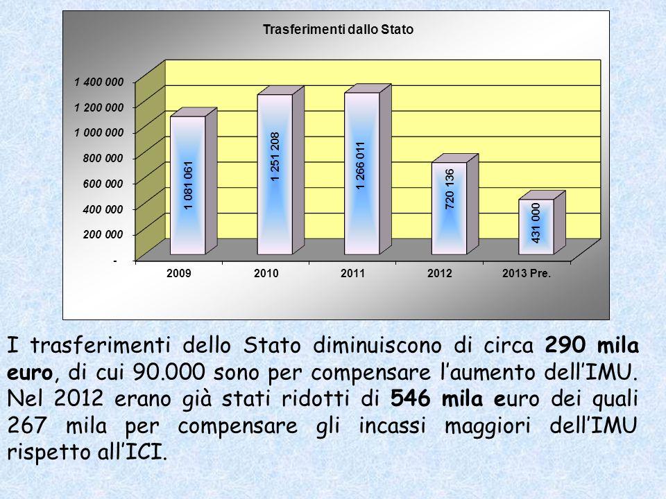 I trasferimenti dello Stato diminuiscono di circa 290 mila euro, di cui 90.000 sono per compensare laumento dellIMU.