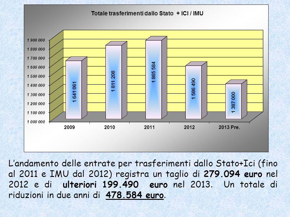 Landamento delle entrate per trasferimenti dallo Stato+Ici (fino al 2011 e IMU dal 2012) registra un taglio di 279.094 euro nel 2012 e di ulteriori 199.490 euro nel 2013.