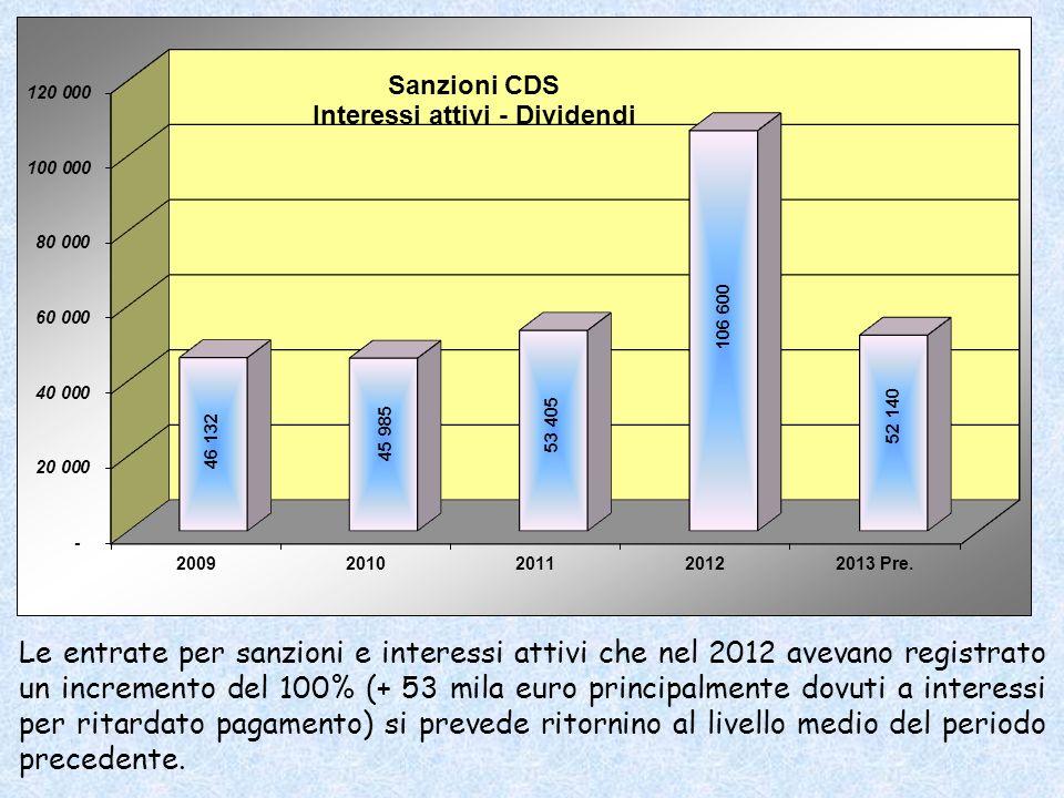 Le entrate per sanzioni e interessi attivi che nel 2012 avevano registrato un incremento del 100% (+ 53 mila euro principalmente dovuti a interessi per ritardato pagamento) si prevede ritornino al livello medio del periodo precedente.