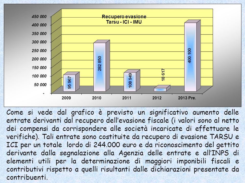Come si vede dal grafico è previsto un significativo aumento delle entrate derivanti dal recupero dellevasione fiscale (i valori sono al netto dei compensi da corrispondere alle società incaricate di effettuare le verifiche).