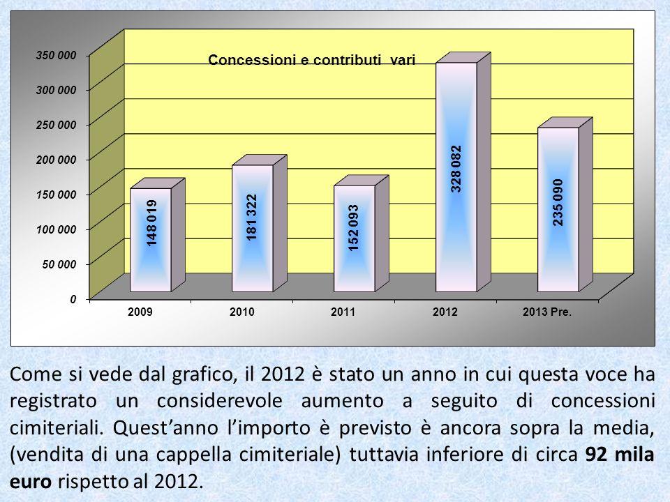 Come si vede dal grafico, il 2012 è stato un anno in cui questa voce ha registrato un considerevole aumento a seguito di concessioni cimiteriali.