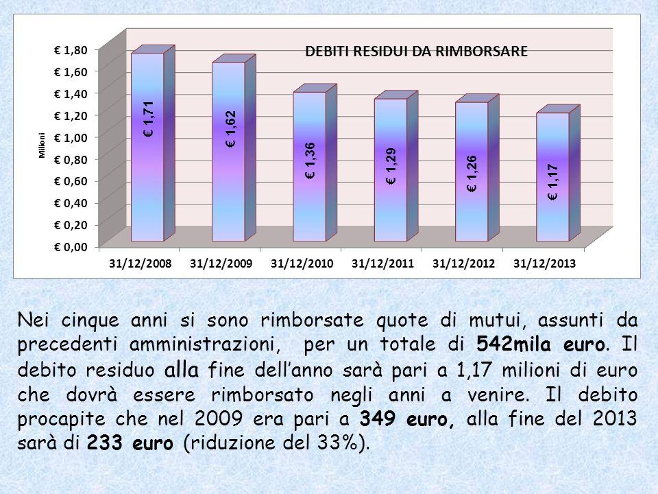 Nei cinque anni si sono rimborsate quote di mutui, assunti da precedenti amministrazioni, per un totale di 542mila euro.