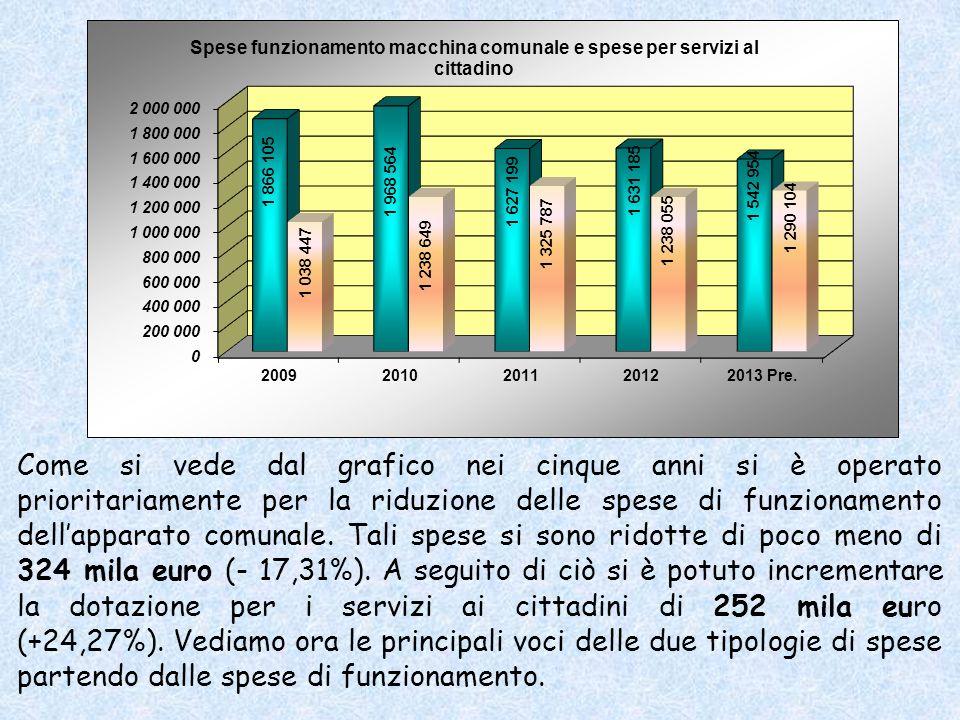 Come si vede dal grafico nei cinque anni si è operato prioritariamente per la riduzione delle spese di funzionamento dellapparato comunale.