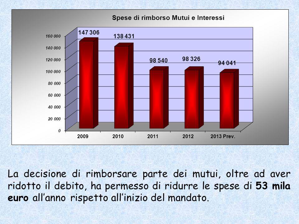 La decisione di rimborsare parte dei mutui, oltre ad aver ridotto il debito, ha permesso di ridurre le spese di 53 mila euro allanno rispetto allinizio del mandato.