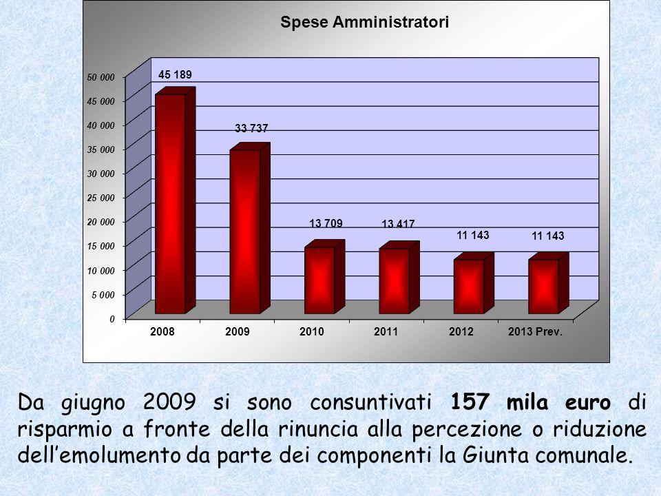 Da giugno 2009 si sono consuntivati 157 mila euro di risparmio a fronte della rinuncia alla percezione o riduzione dellemolumento da parte dei componenti la Giunta comunale.