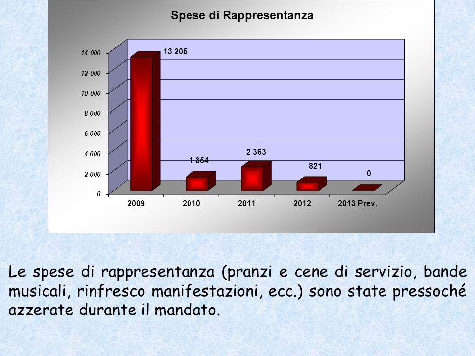 Le spese di rappresentanza (pranzi e cene di servizio, bande musicali, rinfresco manifestazioni, ecc.) sono state pressoché azzerate durante il mandato.