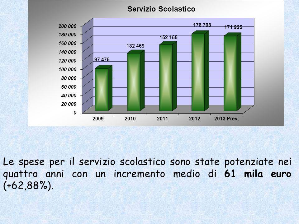 Le spese per il servizio scolastico sono state potenziate nei quattro anni con un incremento medio di 61 mila euro (+62,88%).