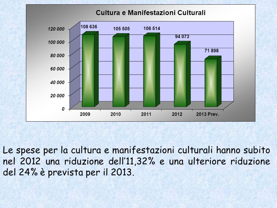 Le spese per la cultura e manifestazioni culturali hanno subito nel 2012 una riduzione dell11,32% e una ulteriore riduzione del 24% è prevista per il 2013.
