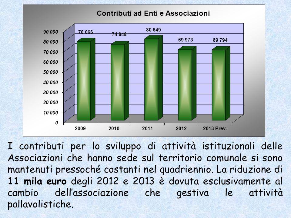 I contributi per lo sviluppo di attività istituzionali delle Associazioni che hanno sede sul territorio comunale si sono mantenuti pressoché costanti nel quadriennio.