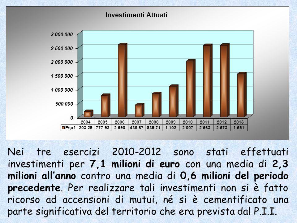 Nei tre esercizi 2010-2012 sono stati effettuati investimenti per 7,1 milioni di euro con una media di 2,3 milioni allanno contro una media di 0,6 milioni del periodo precedente.