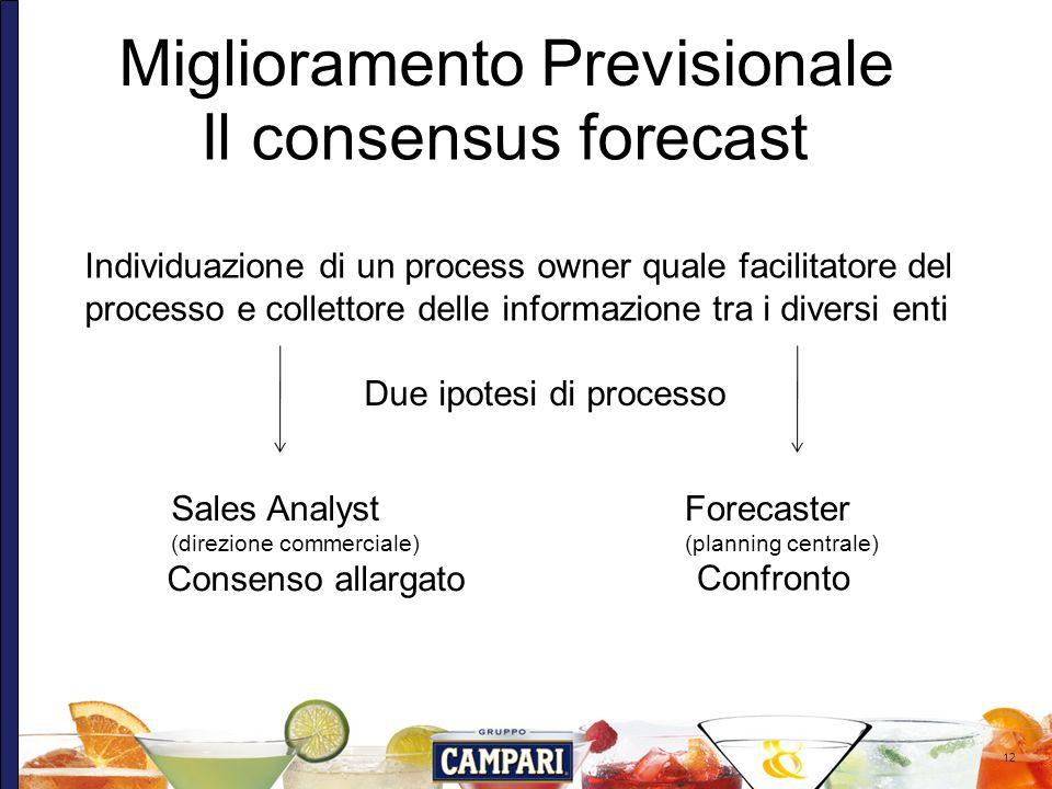12 Miglioramento Previsionale Il consensus forecast Individuazione di un process owner quale facilitatore del processo e collettore delle informazione