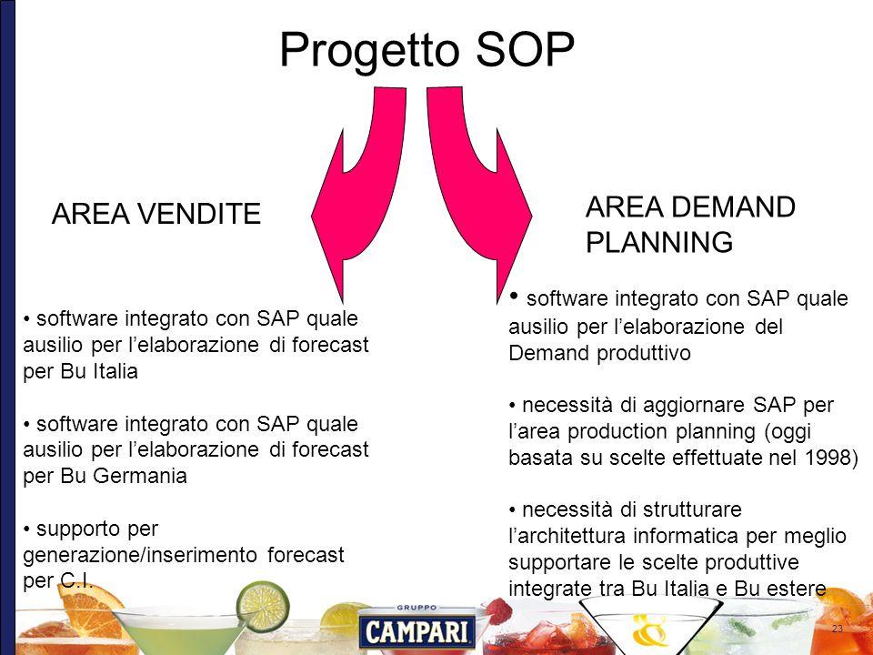 23 Progetto SOP AREA VENDITE AREA DEMAND PLANNING software integrato con SAP quale ausilio per lelaborazione del Demand produttivo necessità di aggior
