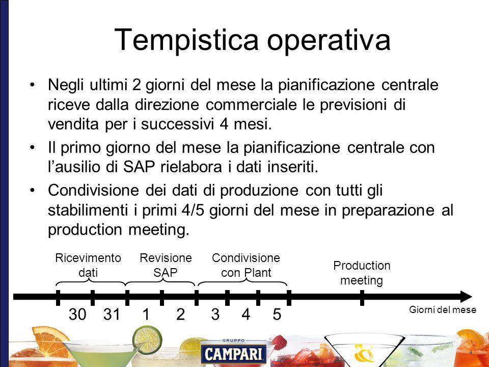 4 Tempistica operativa Negli ultimi 2 giorni del mese la pianificazione centrale riceve dalla direzione commerciale le previsioni di vendita per i suc
