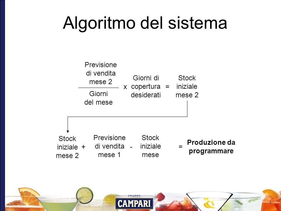 5 Algoritmo del sistema Previsione di vendita mese 2 Giorni del mese Giorni di copertura desiderati Stock iniziale mese 2 x= Stock iniziale mese Produ