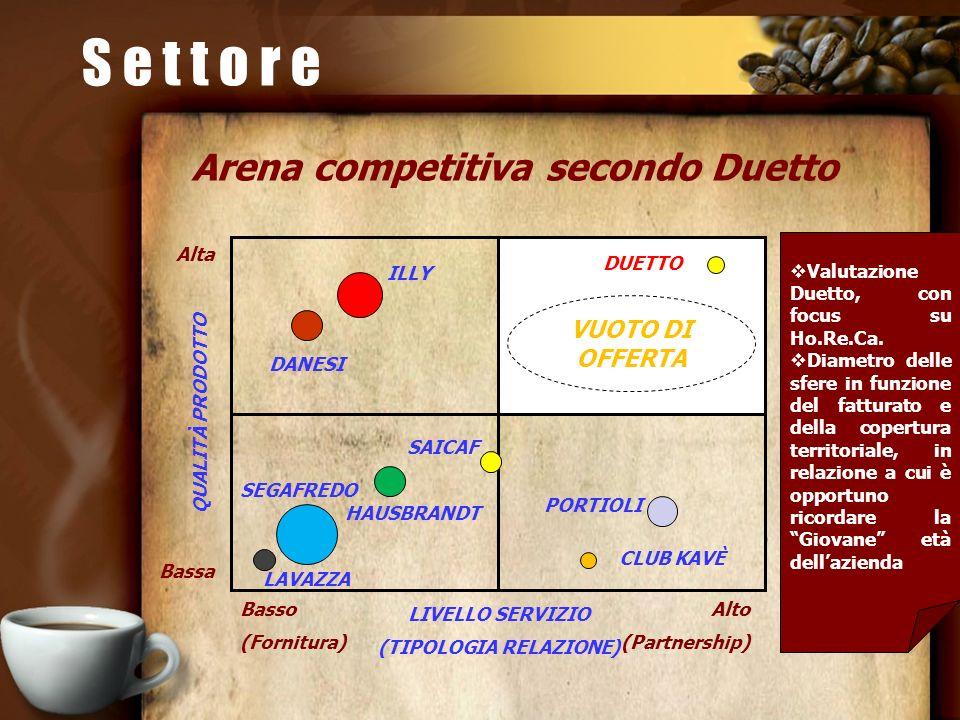 Arena competitiva secondo Duetto Valutazione Duetto, con focus su Ho.Re.Ca. Diametro delle sfere in funzione del fatturato e della copertura territori