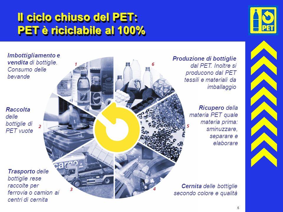 5 Il ciclo chiuso del PET: PET è riciclabile al 100% Imbottigliamento e vendita di bottiglie. Consumo delle bevande Raccolta delle bottiglie di PET vu
