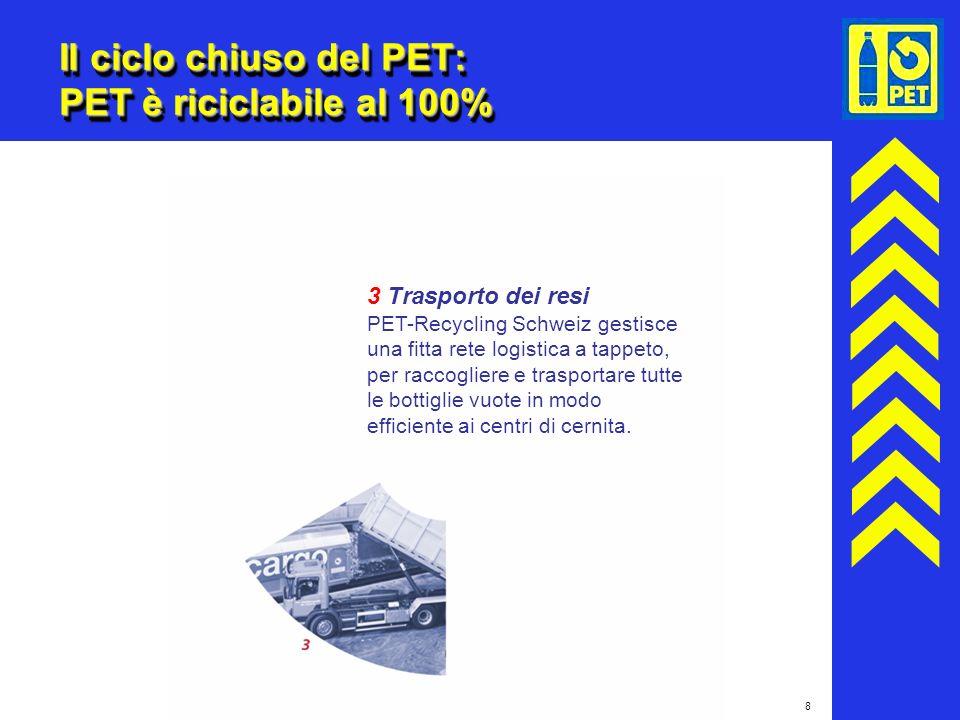 8 Il ciclo chiuso del PET: PET è riciclabile al 100% 3 Trasporto dei resi PET-Recycling Schweiz gestisce una fitta rete logistica a tappeto, per racco