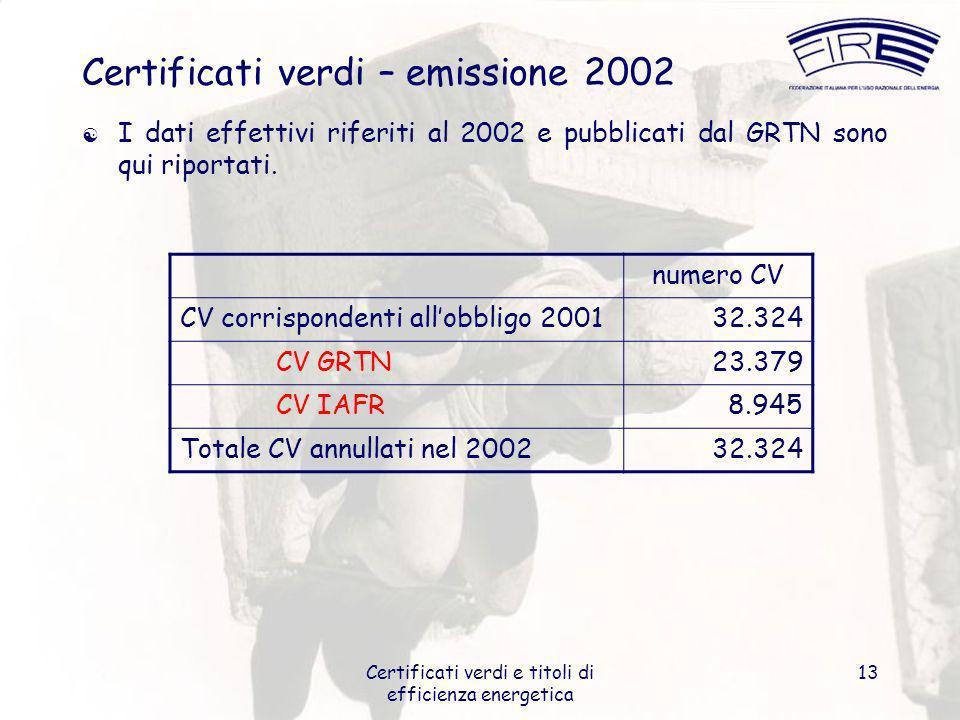 Certificati verdi e titoli di efficienza energetica 13 Certificati verdi – emissione 2002 I dati effettivi riferiti al 2002 e pubblicati dal GRTN sono qui riportati.