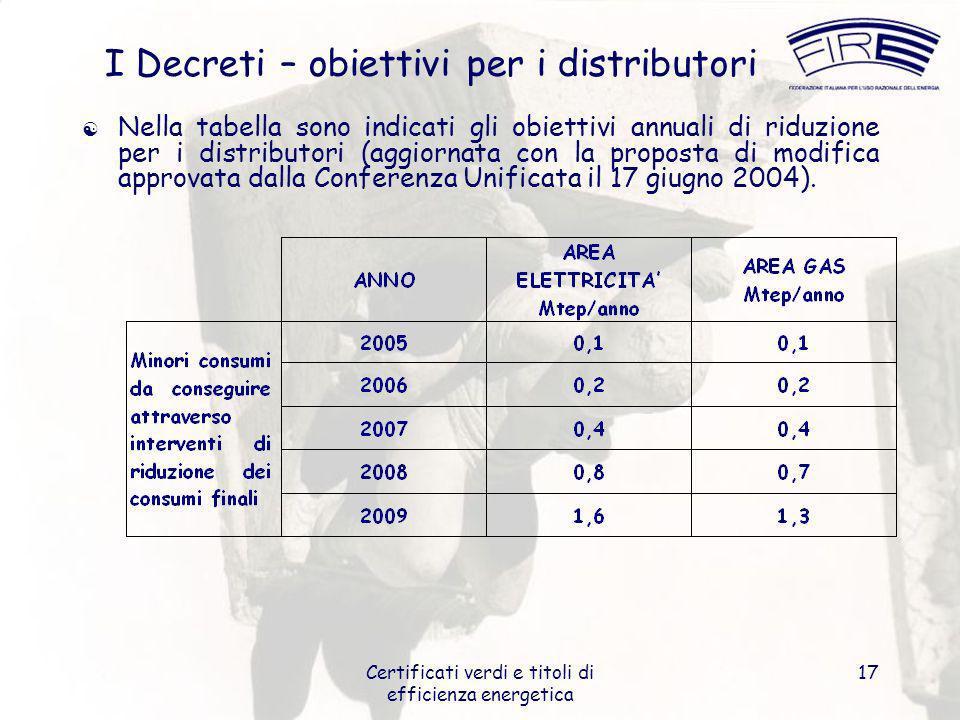 Certificati verdi e titoli di efficienza energetica 17 I Decreti – obiettivi per i distributori Nella tabella sono indicati gli obiettivi annuali di riduzione per i distributori (aggiornata con la proposta di modifica approvata dalla Conferenza Unificata il 17 giugno 2004).
