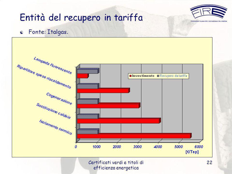 Certificati verdi e titoli di efficienza energetica 22 Entità del recupero in tariffa Fonte: Italgas.