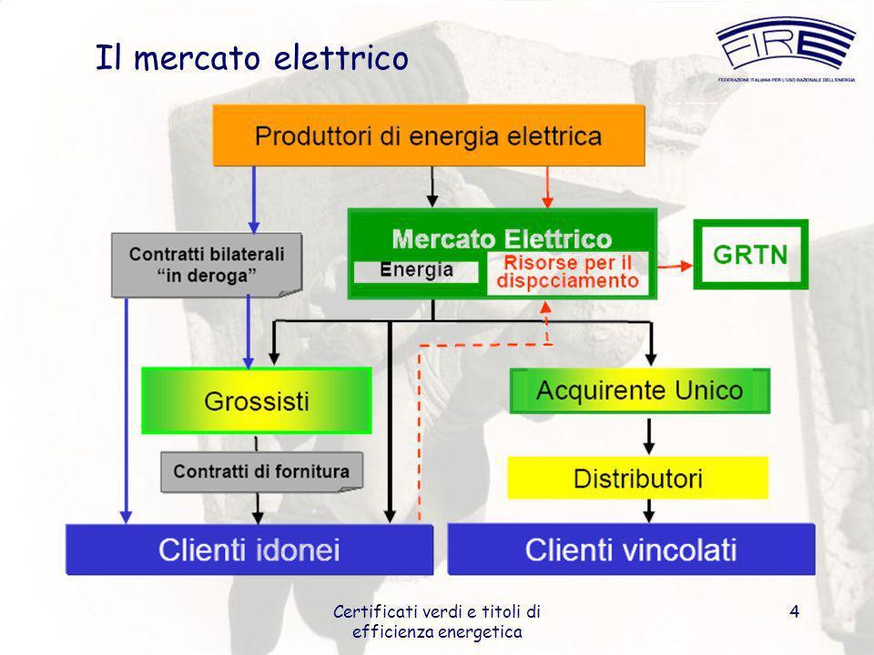 Certificati verdi e titoli di efficienza energetica 4 Il mercato elettrico