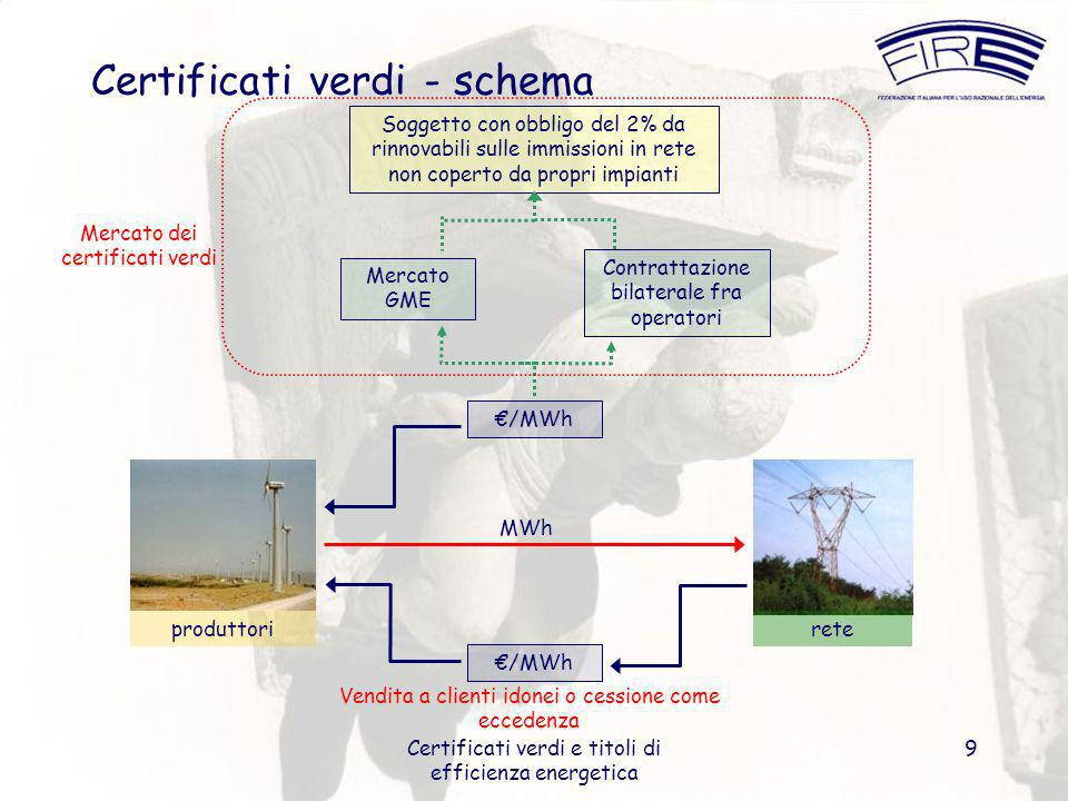 Certificati verdi e titoli di efficienza energetica 30 Ruoli possibili Promozione di interventi presso la cittadinanza su tecnologie o settori di utenza definiti -> incentivi, campagne di rottamazione, sinergia su DPR 412/93 Avvio di campagne di diagnosi e di intervento in collaborazione con le agenzie per lenergia -> direttiva UE su edifici Determinazione di obiettivi di risparmio energetico per i distributori attraverso concessione gas, regolamento edilizio e PER -> collaborazione con Regione Accordo con ESCO/distributore per realizzare interventi presso i propri impianti -> adempimenti DPR 412/93 su impiego fonti rinnovabili Costituzione di una ESCO -> accordo con municipalizzata o altre strutture coinvolgibili Un ruolo forte degli Enti Locali e delle Regioni, eventualmente promosso dallenergy manager, è auspicabile in quanto: può incentivare interventi nel settore civile altrimenti svantaggiati dai bassi fattori di carico (sebbene contribuiscano maggiormente al finanziamento del meccanismo), può favorire utenze disagiate, anche al fine di conseguire maggiore sicurezza (impianti termici) e benefici sociali (illuminazione pubblica), può stimolare interventi presso la cittadinanza grazie al fattore di visibilità, specie per determinate tecnologie (solare termico e fotovoltaico, biomasse ad uso riscaldamento e teleriscaldamento, generazione distribuita, etc) Ruolo Enti Locali