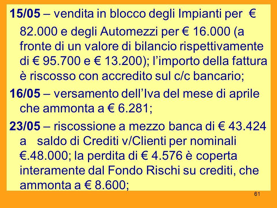 15/05 – vendita in blocco degli Impianti per 82.000 e degli Automezzi per 16.000 (a fronte di un valore di bilancio rispettivamente di 95.700 e 13.200