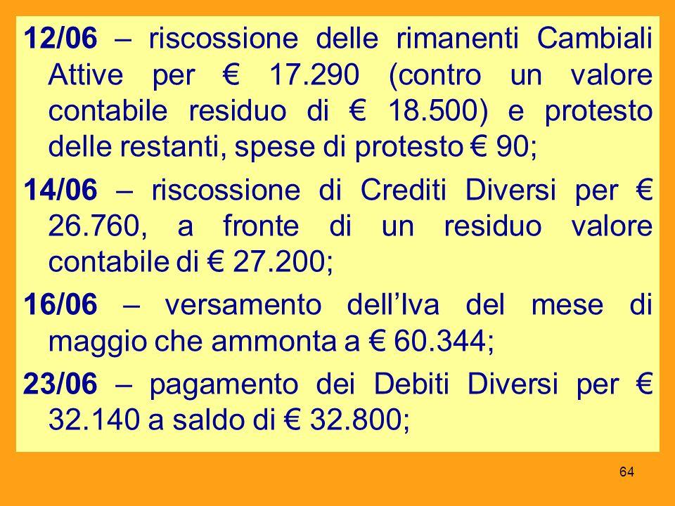 12/06 – riscossione delle rimanenti Cambiali Attive per 17.290 (contro un valore contabile residuo di 18.500) e protesto delle restanti, spese di prot