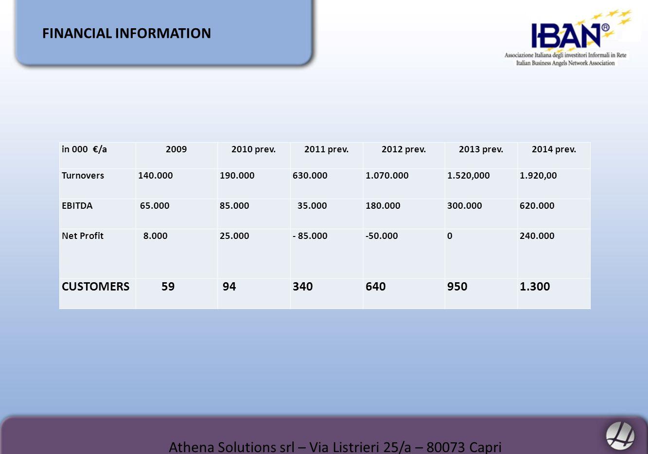 FINANCIAL INFORMATION Athena Solutions srl – Via Listrieri 25/a – 80073 Capri in 000 /a20092010 prev.2011 prev.2012 prev.2013 prev.2014 prev. Turnover