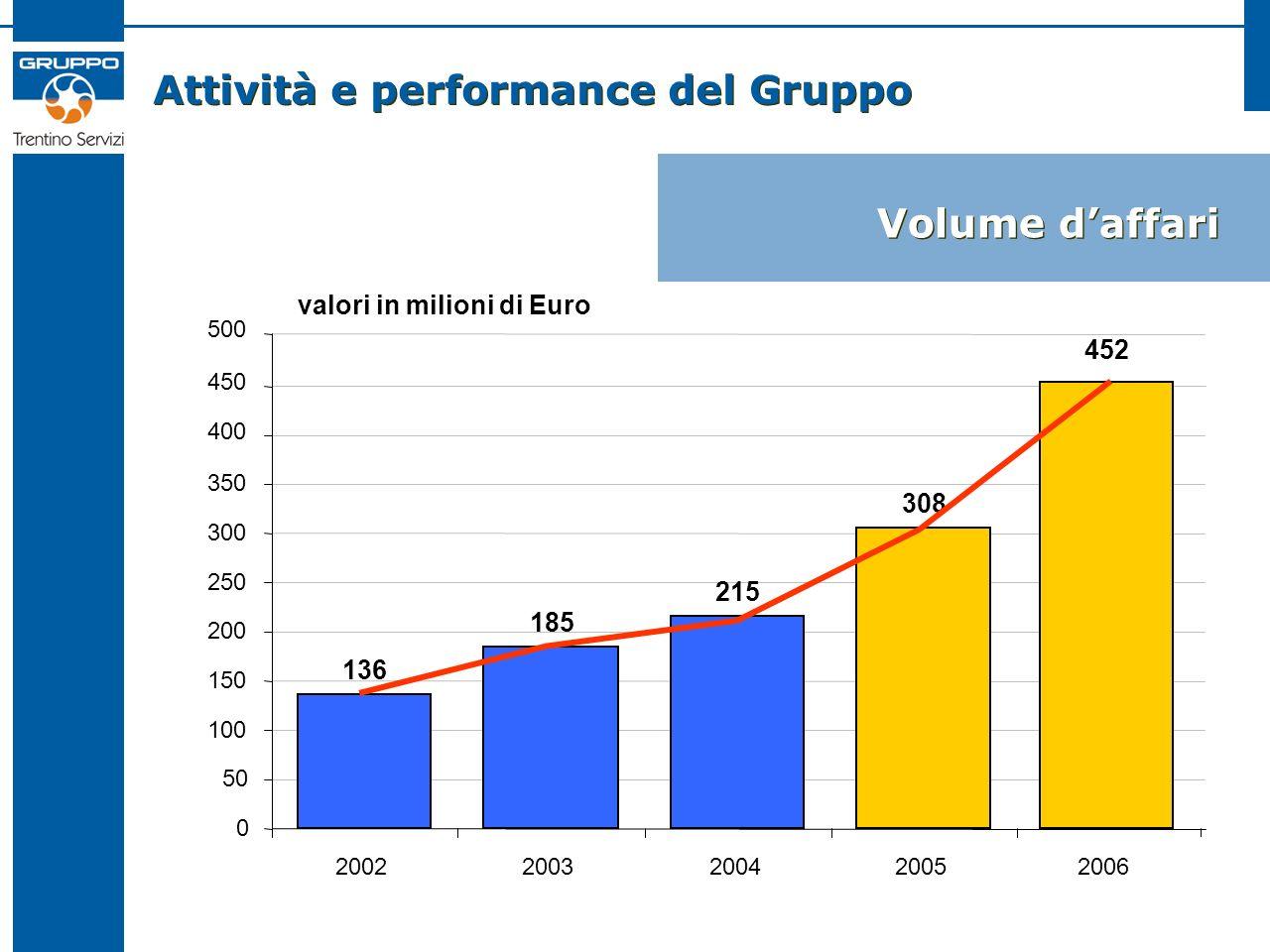 Attività e performance del Gruppo Volume daffari 136 185 215 308 0 50 100 150 200 250 300 350 2002200320042005 valori in milioni di Euro 452 400 450 5