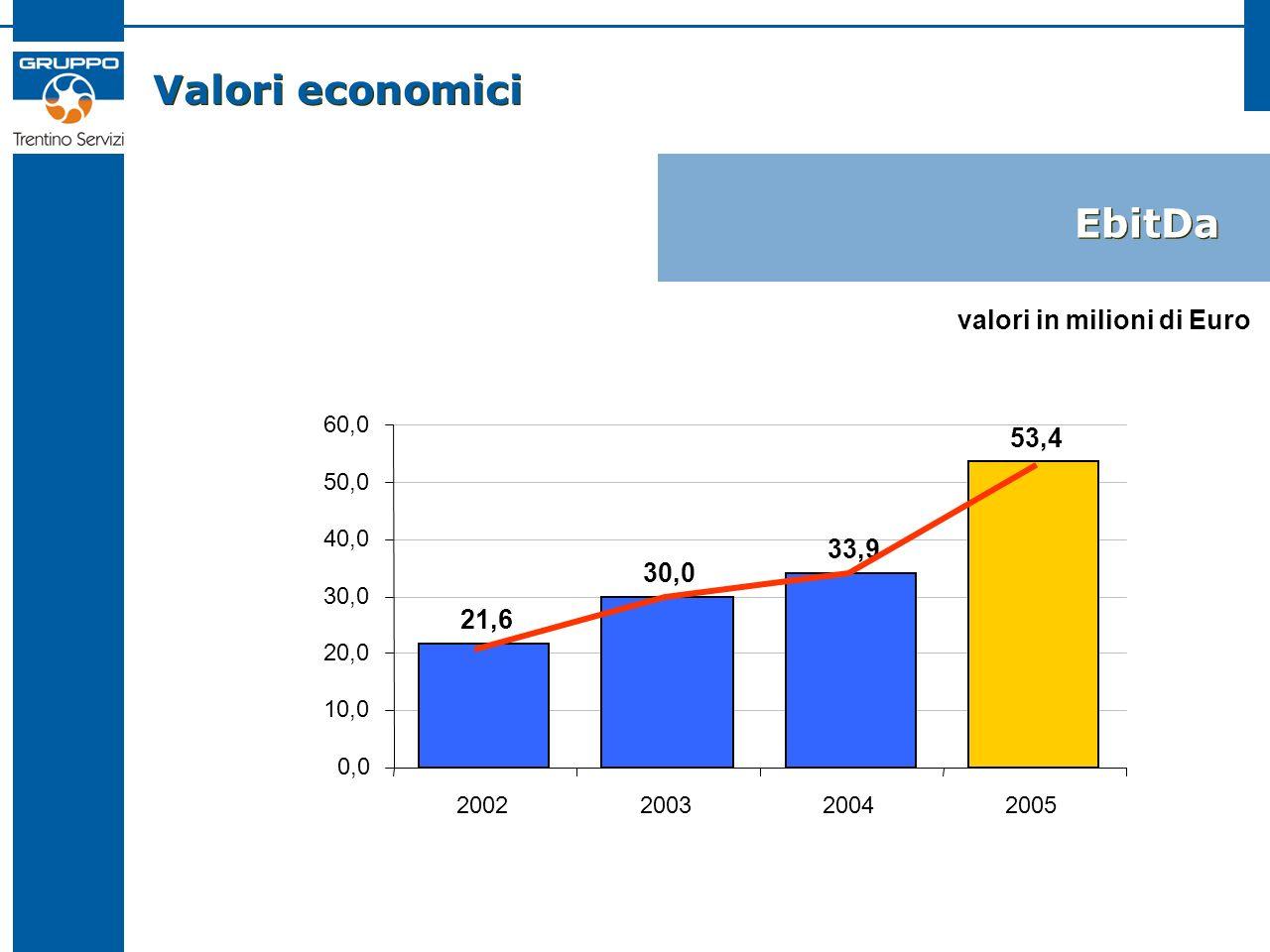 Valori economici EbitDa 21,6 30,0 33,9 53,4 0,0 10,0 20,0 30,0 40,0 50,0 60,0 2002200320042005 valori in milioni di Euro