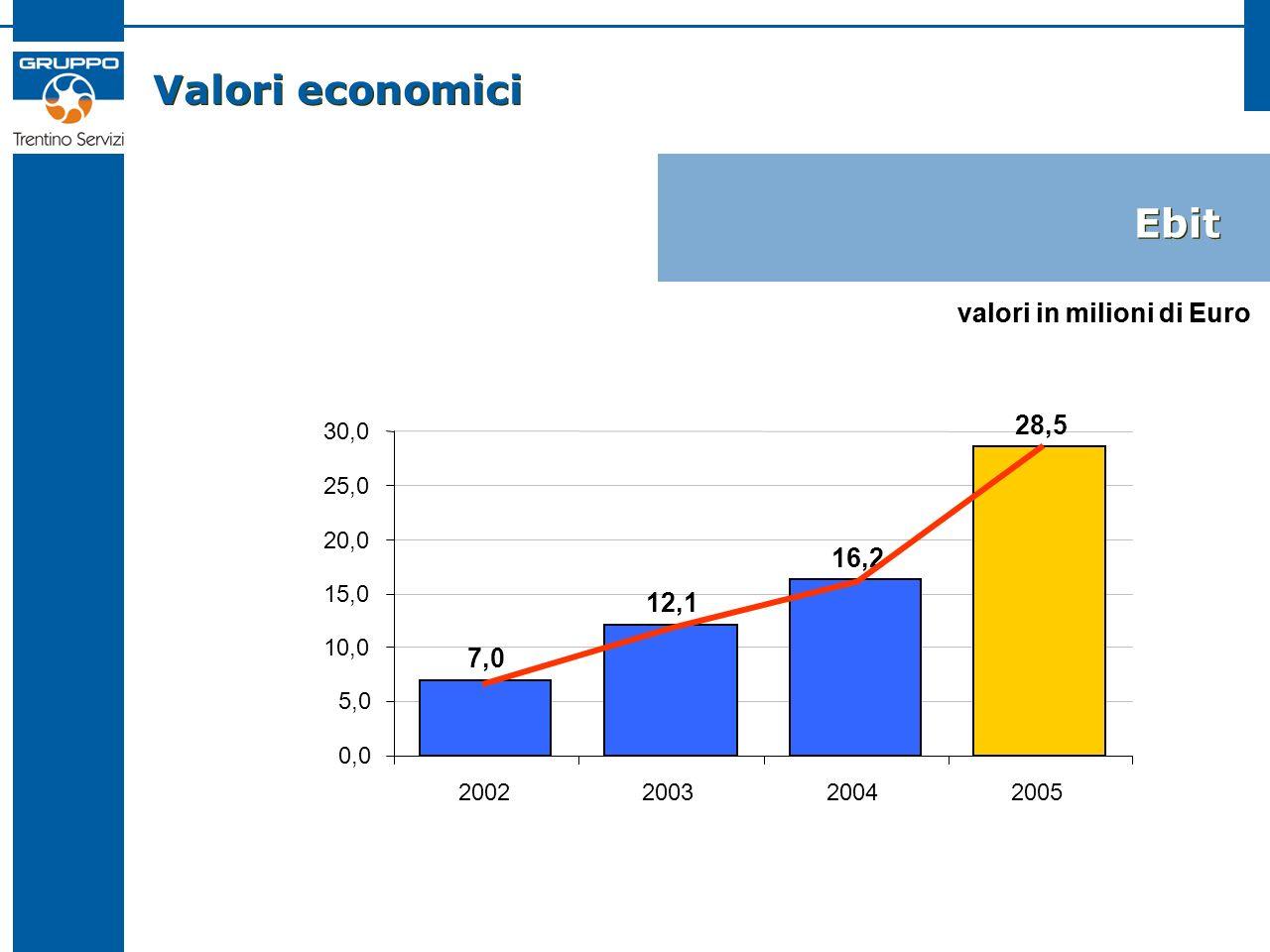 Valori economici Ebit 7,0 12,1 16,2 28,5 0,0 5,0 10,0 15,0 20,0 25,0 30,0 2002200320042005 valori in milioni di Euro