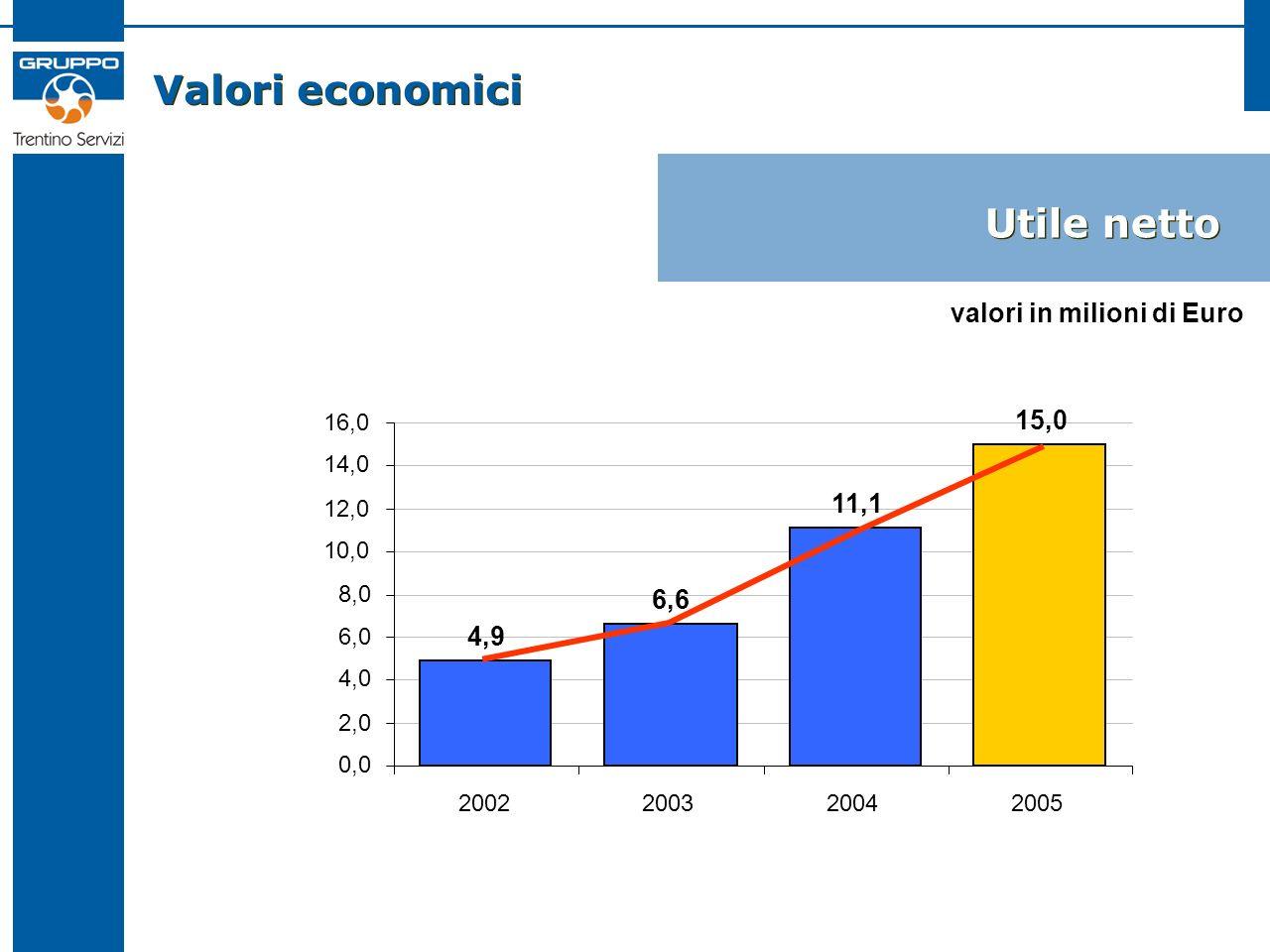 Valori economici Utile netto 4,9 6,6 11,1 15,0 0,0 2,0 4,0 6,0 8,0 10,0 12,0 14,0 16,0 2002200320042005 valori in milioni di Euro