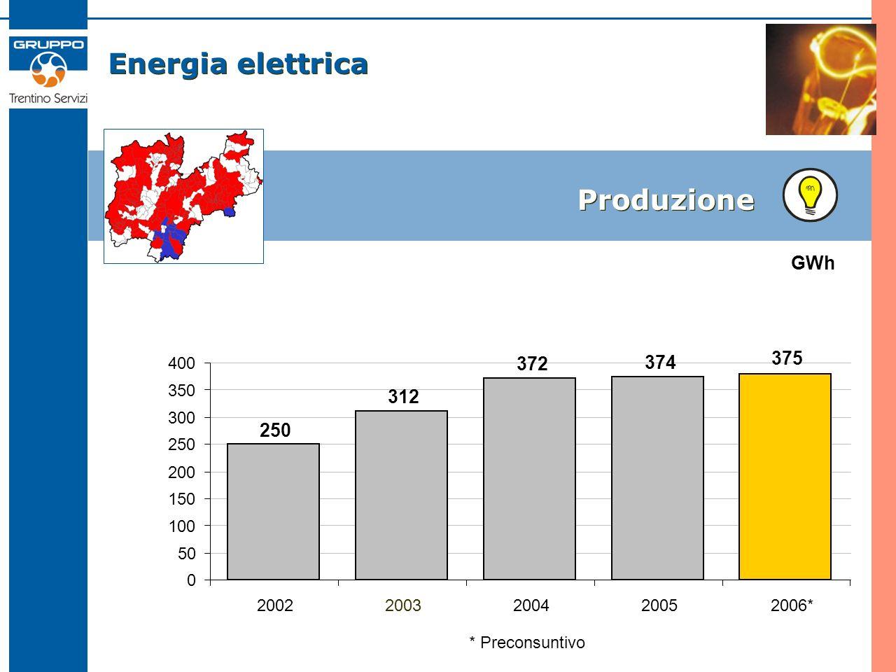 Energia elettrica Produzione 250 312 372 374 0 50 100 150 200 250 300 350 400 2002200320042005 GWh * Preconsuntivo 375 2006*