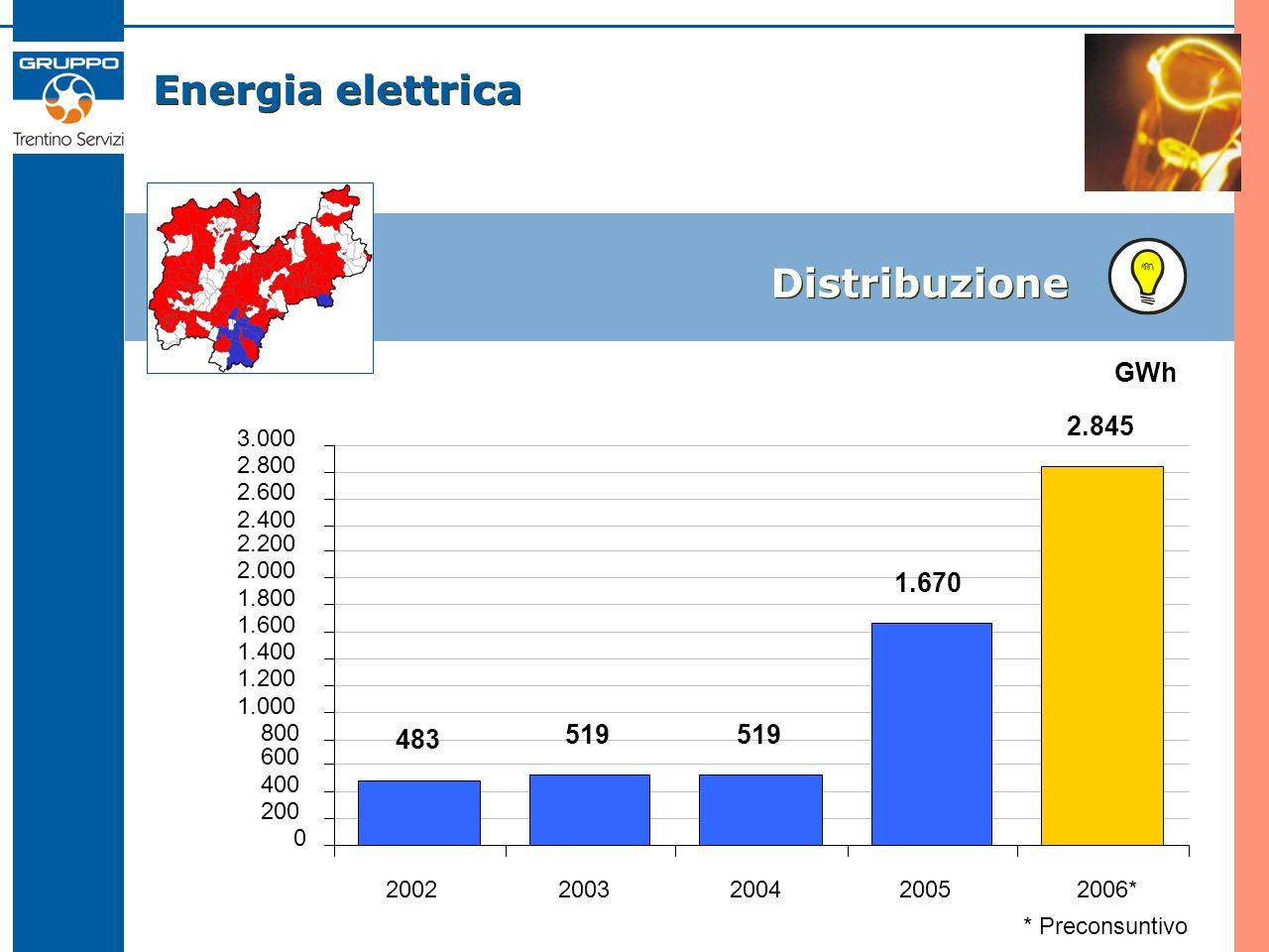 Energia elettrica Distribuzione GWh * Preconsuntivo 483 519 1.670 2.845 0 200 400 600 800 1.000 1.200 1.400 1.600 1.800 2.000 2.200 2.400 2.600 2.800 3.000 20022003200420052006*