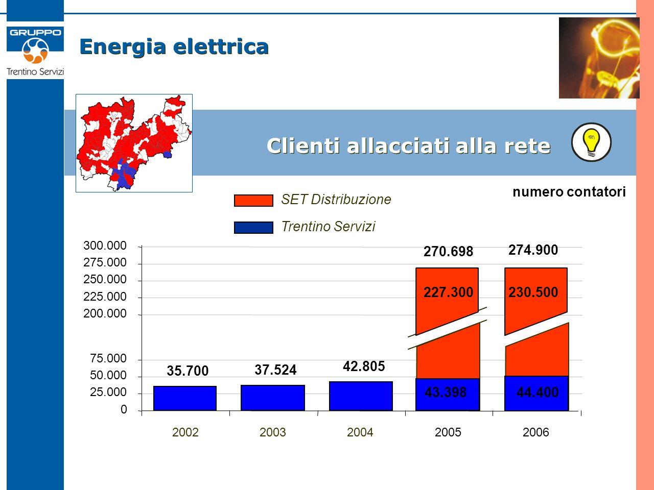 Energia elettrica Clienti allacciati alla rete 35.700 37.524 42.805 270.698 0 25.000 50.000 75.000 200.000 225.000 250.000 275.000 300.000 2002200320042005 numero contatori 2006 227.300 SET Distribuzione Trentino Servizi 43.39844.400 230.500 274.900