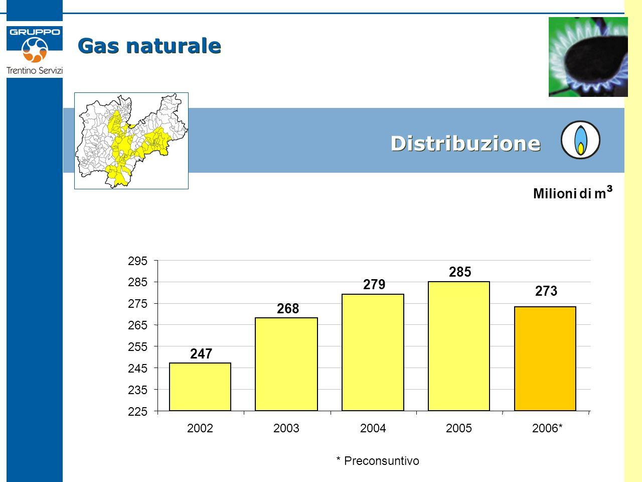 Gas naturale Distribuzione 247 268 279 285 225 235 245 255 265 275 285 295 2002200320042005 Milioni di m ³ 273 2006* * Preconsuntivo