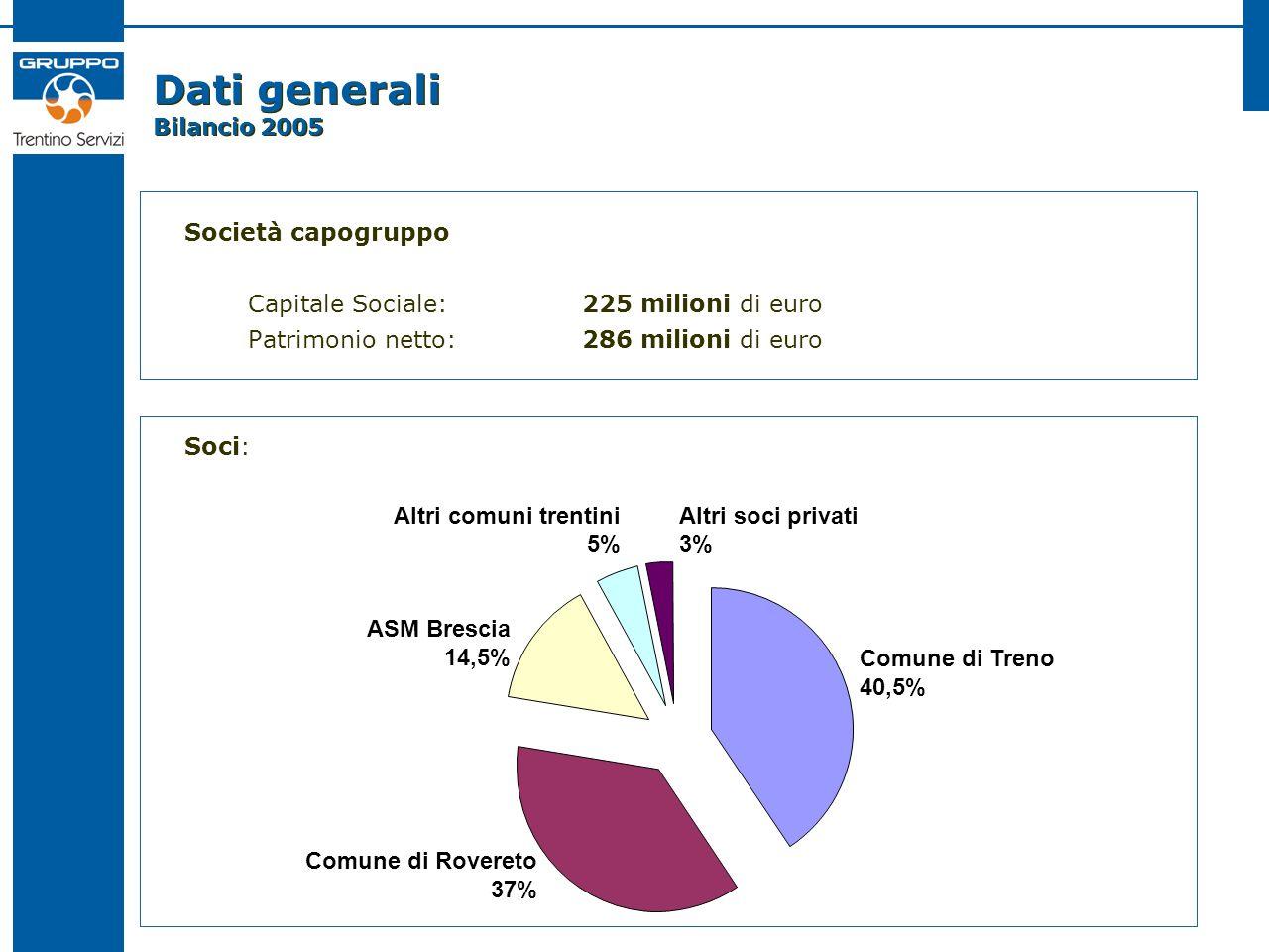 Dati generali Bilancio 2005 Società capogruppo Capitale Sociale: 225 milioni di euro Patrimonio netto: 286 milioni di euro Soci: Comune di Treno 40,5%