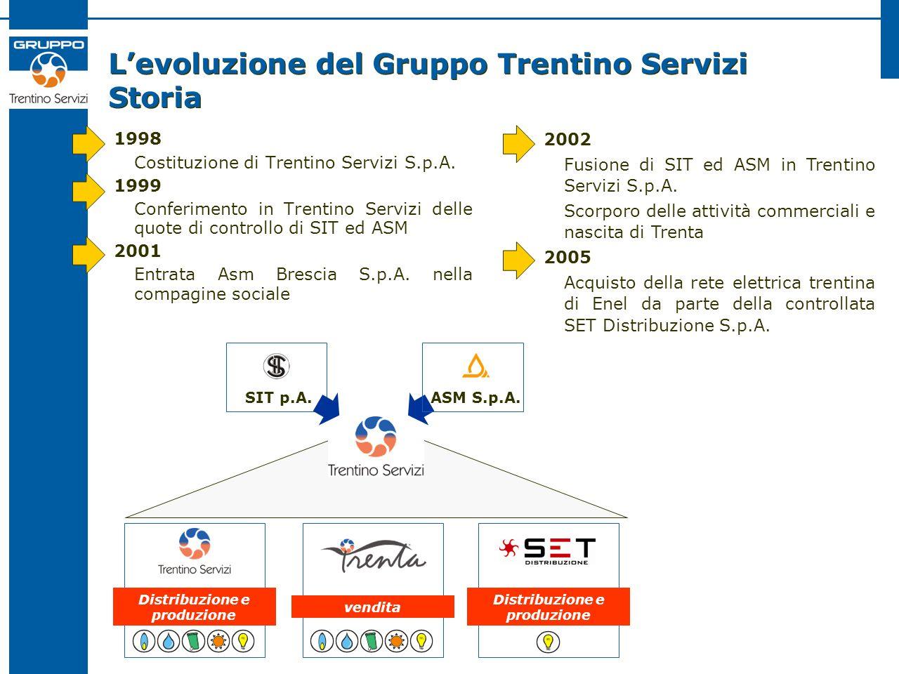 Levoluzione del Gruppo Trentino Servizi Storia 1998 Costituzione di Trentino Servizi S.p.A. 1999 Conferimento in Trentino Servizi delle quote di contr