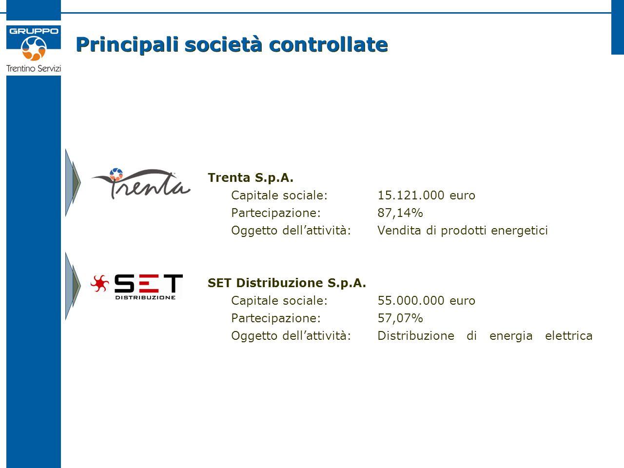 Principali società controllate Trenta S.p.A. Capitale sociale:15.121.000 euro Partecipazione:87,14% Oggetto dellattività:Vendita di prodotti energetic