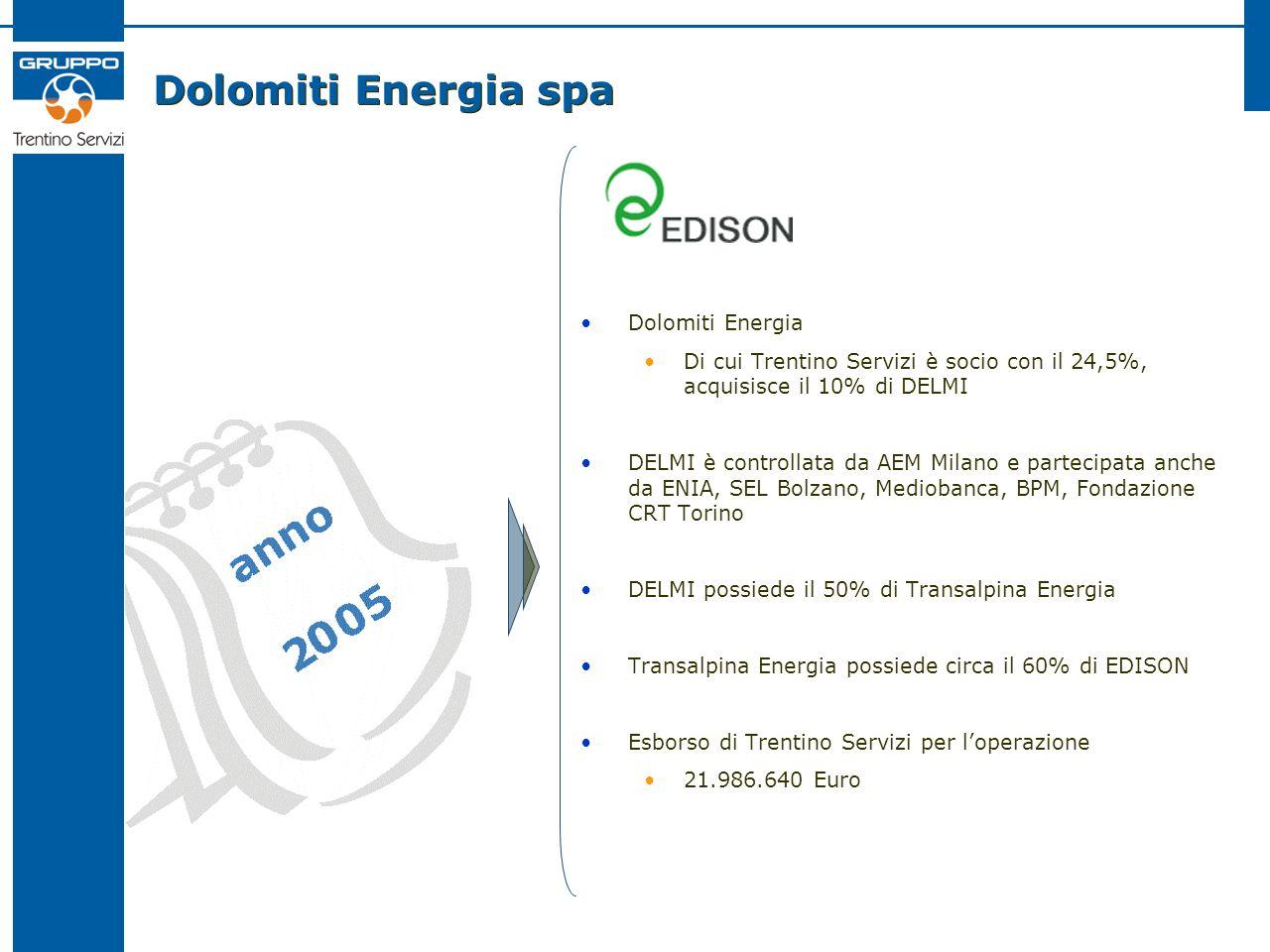 Dolomiti Energia spa Dolomiti Energia Di cui Trentino Servizi è socio con il 24,5%, acquisisce il 10% di DELMI DELMI è controllata da AEM Milano e partecipata anche da ENIA, SEL Bolzano, Mediobanca, BPM, Fondazione CRT Torino DELMI possiede il 50% di Transalpina Energia Transalpina Energia possiede circa il 60% di EDISON Esborso di Trentino Servizi per loperazione 21.986.640 Euro