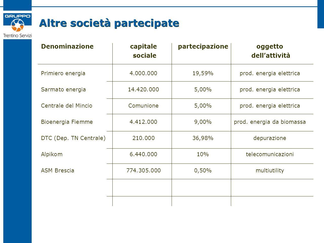 Altre società partecipate Denominazionecapitalepartecipazioneoggetto sociale dellattività Primiero energia4.000.00019,59%prod. energia elettrica Sarma