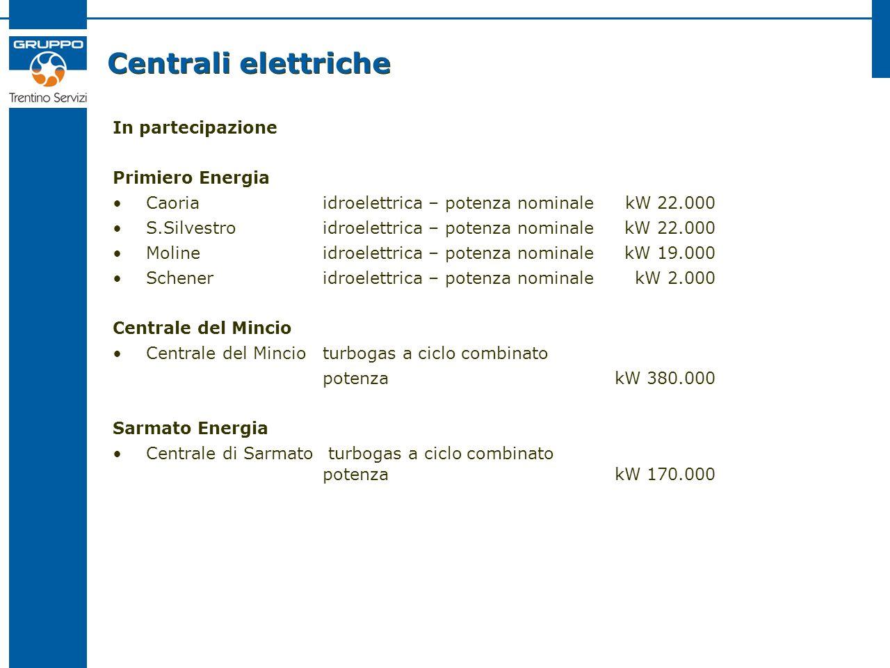 Centrali elettriche In partecipazione Primiero Energia Caoriaidroelettrica – potenza nominale kW 22.000 S.Silvestroidroelettrica – potenza nominale kW 22.000 Molineidroelettrica – potenza nominale kW 19.000 Scheneridroelettrica – potenza nominale kW 2.000 Centrale del Mincio Centrale del Mincioturbogas a ciclo combinato potenza kW 380.000 Sarmato Energia Centrale di Sarmato turbogas a ciclo combinato potenza kW 170.000