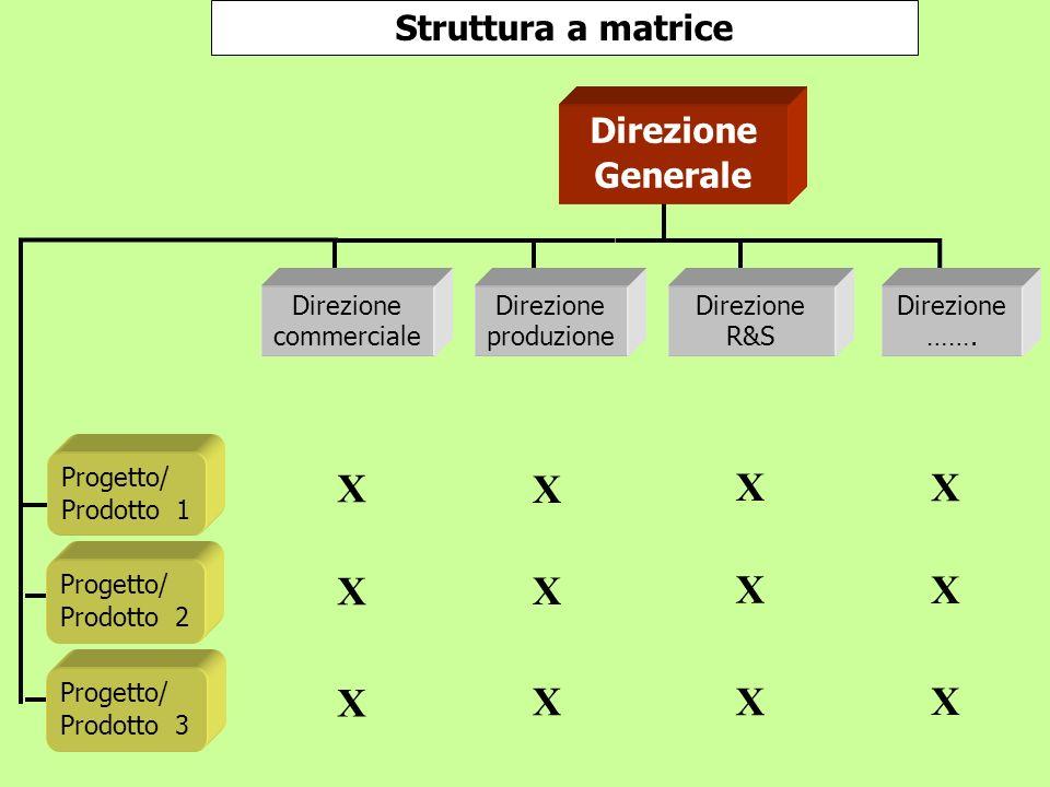 Struttura a matrice Direzione commerciale Direzione produzione Direzione R&S Direzione ……. Direzione Generale Progetto/ Prodotto 3 Progetto/ Prodotto