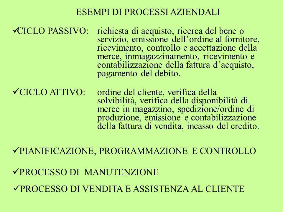 ESEMPI DI PROCESSI AZIENDALI CICLO PASSIVO: richiesta di acquisto, ricerca del bene o servizio, emissione dellordine al fornitore, ricevimento, contro