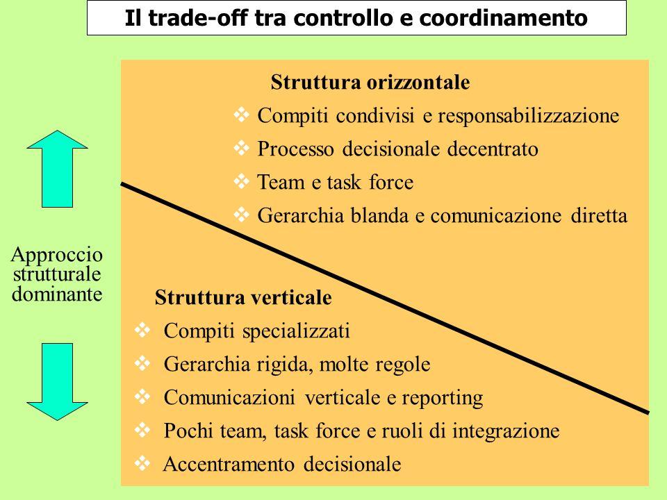 Il trade-off tra controllo e coordinamento Approccio strutturale dominante Struttura verticale Compiti specializzati Gerarchia rigida, molte regole Co