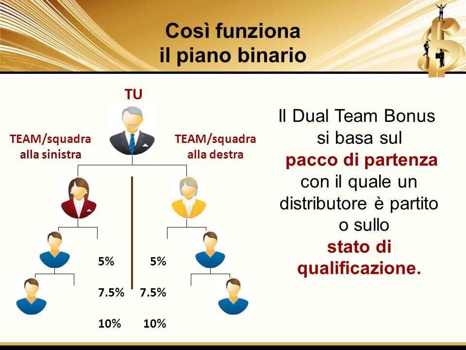 Il Dual Team Bonus si basa sul pacco di partenza con il quale un distributore è partito o sullo stato di qualificazione. 5% 7.5% 10% 5% 7.5% 10% TU Co